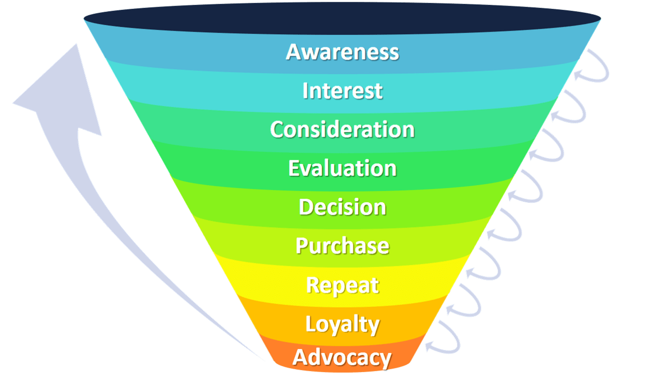 Marketing Funnel Explained With Examples