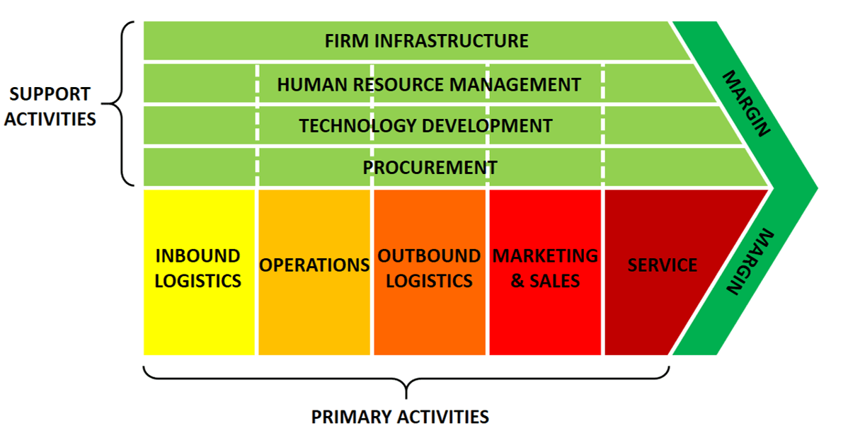 Value Chain Analysis Explained With Examples B2u