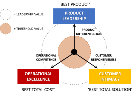 A Values Based Approach To Discipline >> Value Disciplines Explained With Examples B2u Business To You