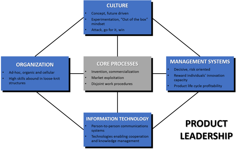 Product Leadership Operating Model