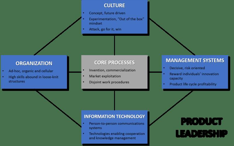 Product Leadership Operating Model