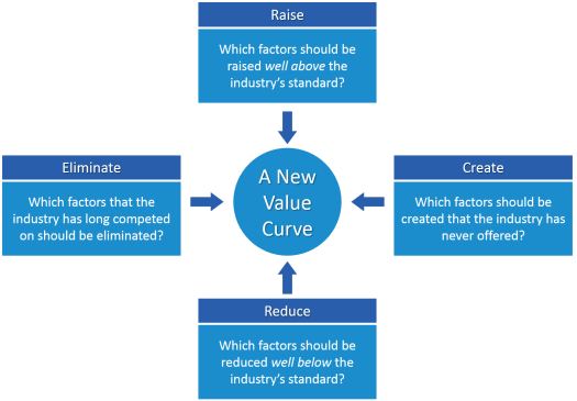 Four Action Framework Blue Ocean Strategy