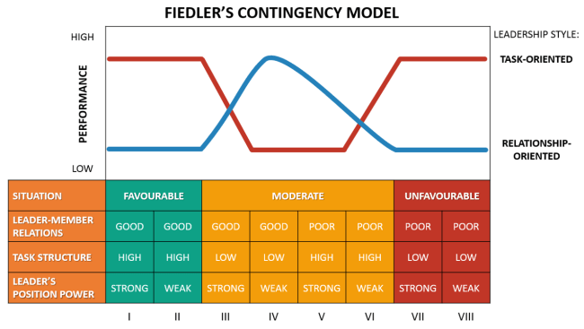 Fiedler Contingency Model of Leadership