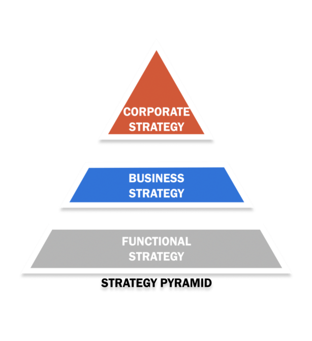 Three Levels of Strategy Pyramid