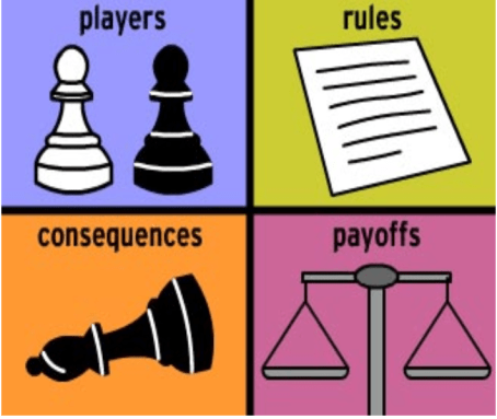 Game Theory Payoffs Players Rules