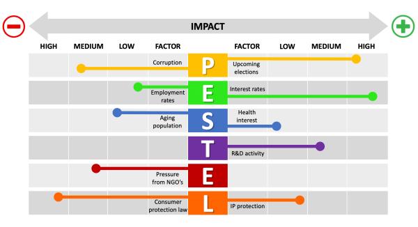 PESTEL Analysis Factors PowerPoint Slide