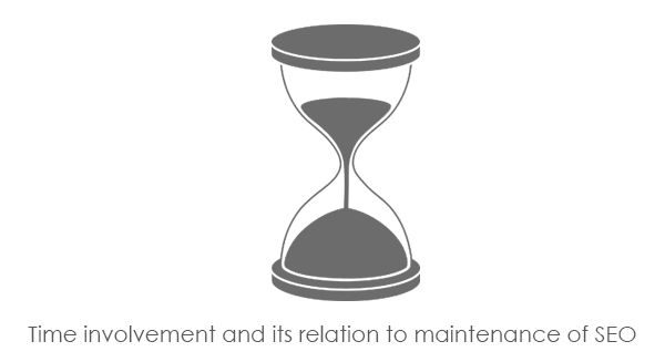 Co-relation of time and seo