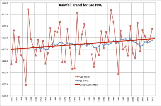 Lae's rising rainfall from 1950–2011. Credit: R Dawson