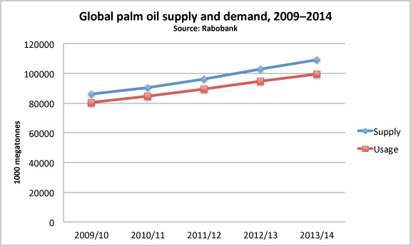 Palm oil supply and demand