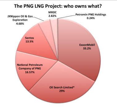 Shareholding in the PNG LNG Project.  * The Independent State of PNG also owns 10% of Oil Search Limited.