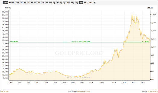 World gold prices over the past 30 years.