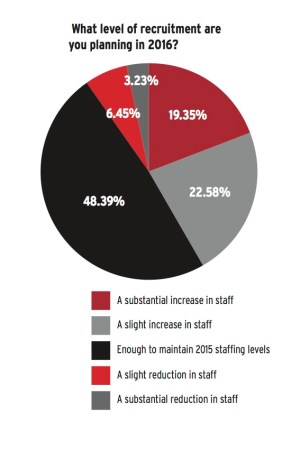 Recruitment prospects. Source: BA International