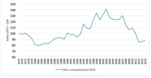 PNG's competitiveness shown by the real effective exchange rate. Source: Paul Flanagan