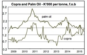 Copra and palm oil prices. Source: Bank Papua New Guinea.