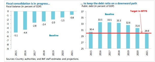 The government's likely fiscal consolidation path. Source: IMF