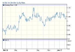 Kina Securities' (Kina Group's) share price Source: ASX