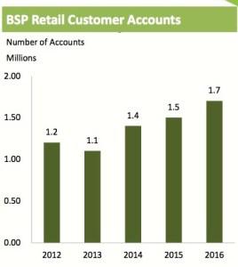 BSP's retail customer accounts (millions) Source: BSP