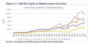 Medium Term Development Plan for Papua New Guinea points to sharp economic stimulus