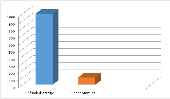 startup failure funded non-funded data stats