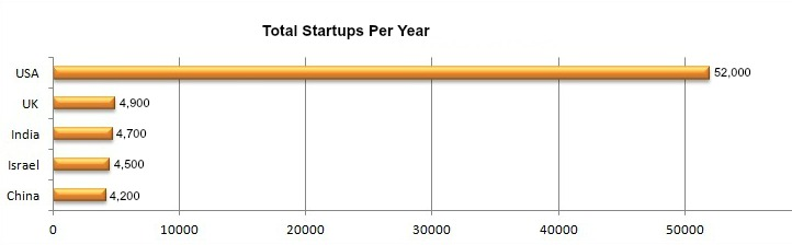 total startup world USA India UK china israel