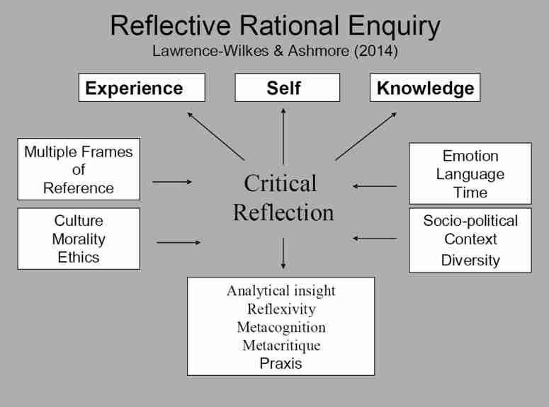 Reflective Practice - Self Awareness