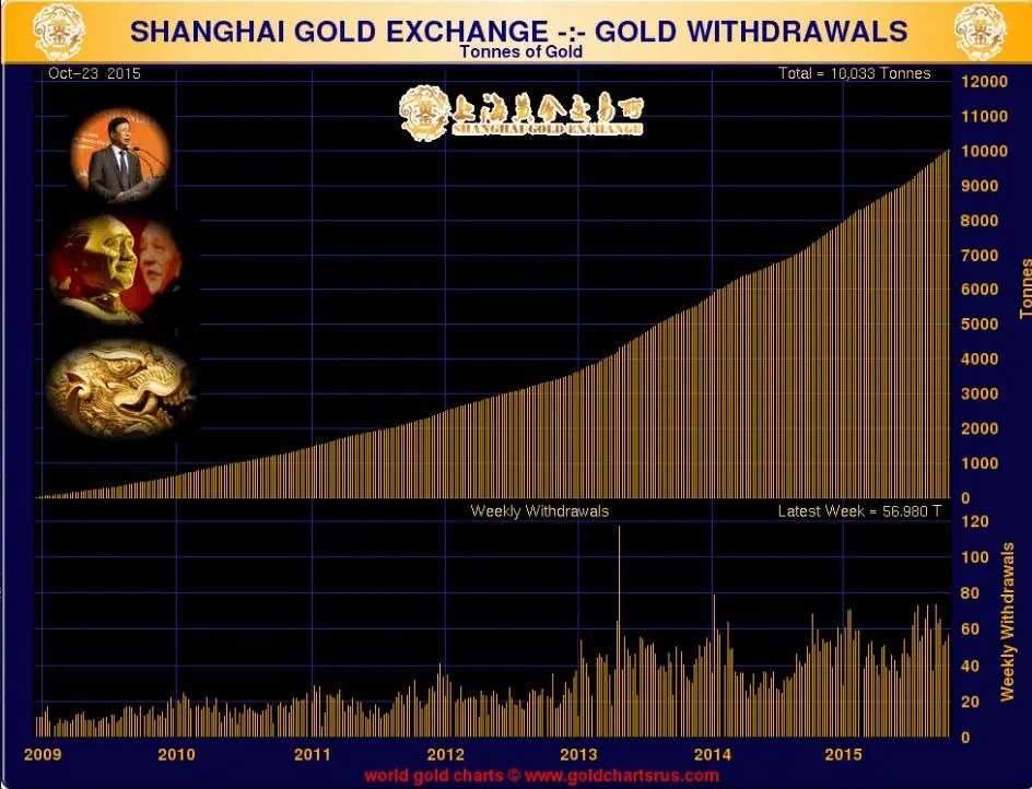 shangaï-gold-exchange