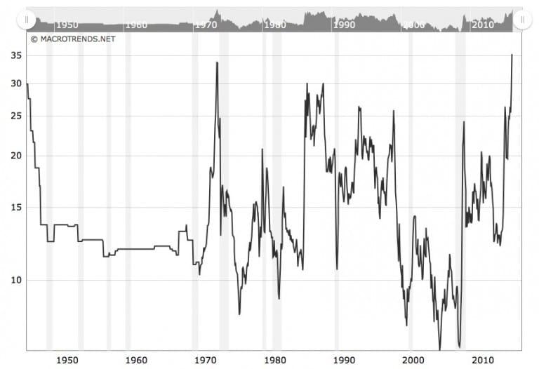 gold-vs-oil-ratio