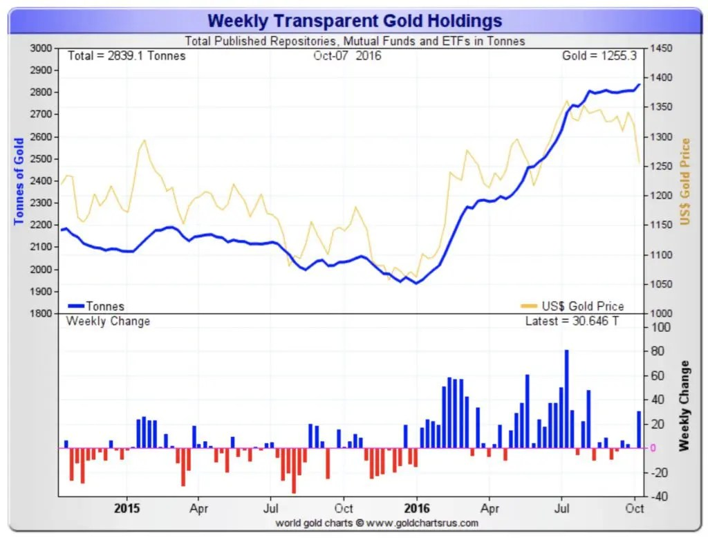 weekly-transparent-gold-holdings