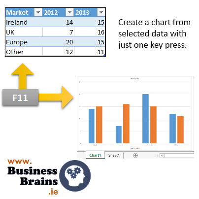 From data to chart in one step - Monday's Excel essential shortcut.