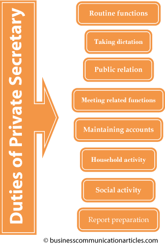 Duties of Private Secretary