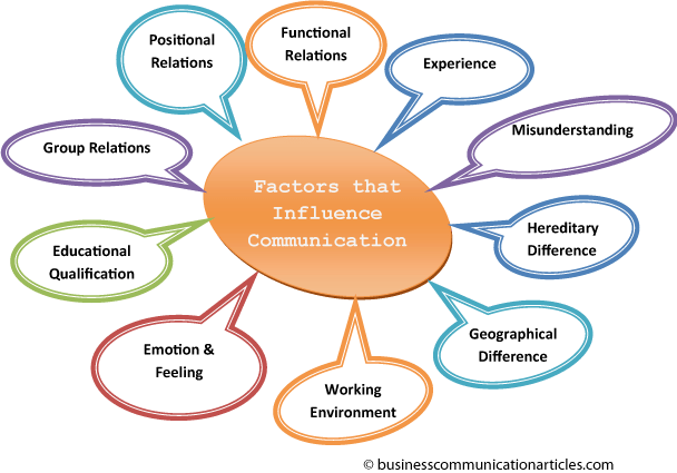 Factors that Influence Communication in Business