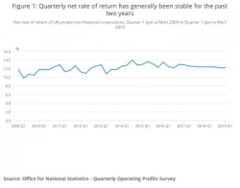 Graphic UK Profitability