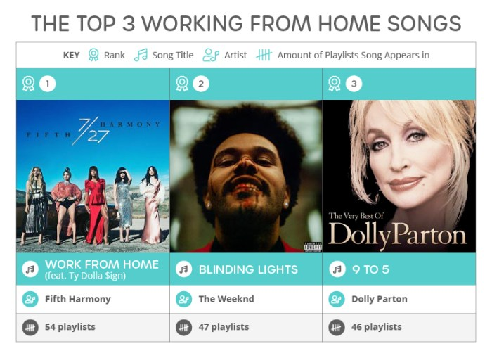 The Top 3 Working From Home Songs: