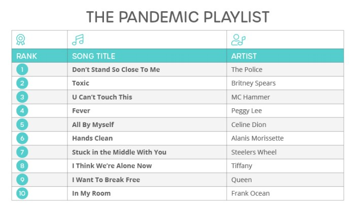 The Pandemic Playlist