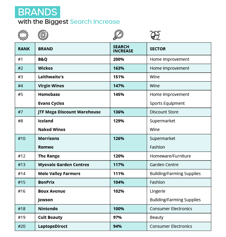 Brands with the Biggest Search Increase