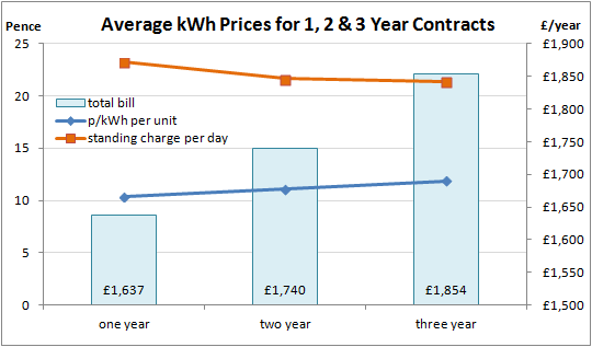 Business Electricity Prices Kwh