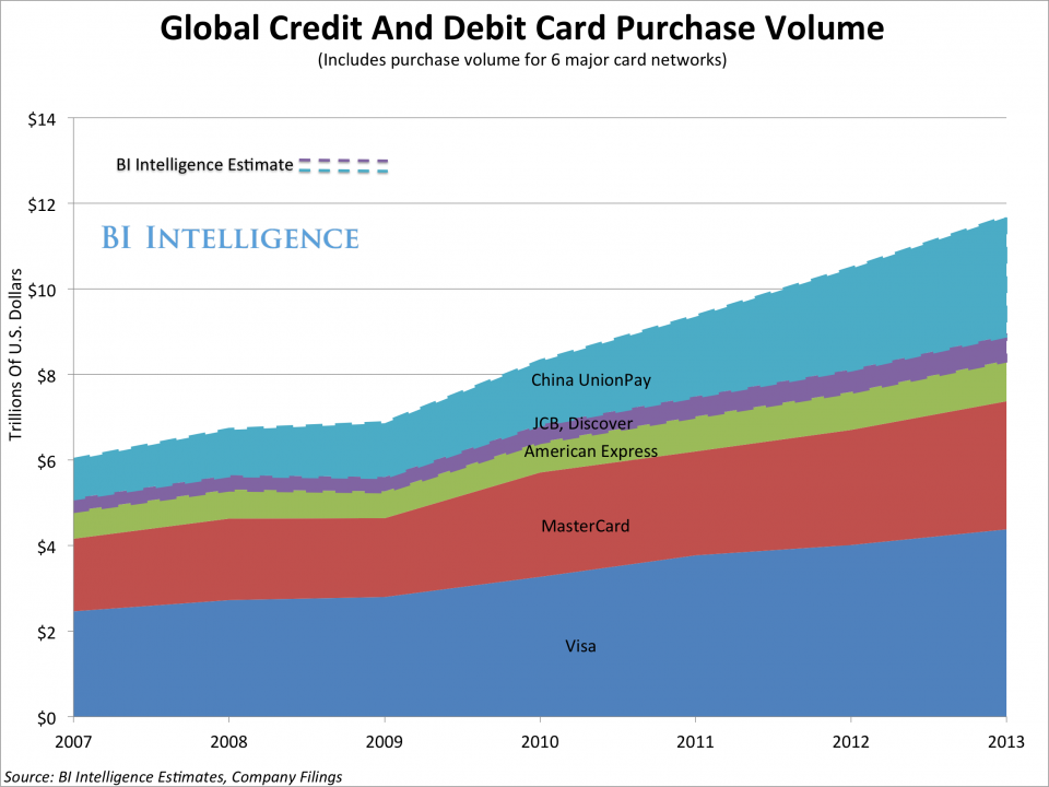 Credit And Debit Card Spending Grows Much Faster Globally Than In The US