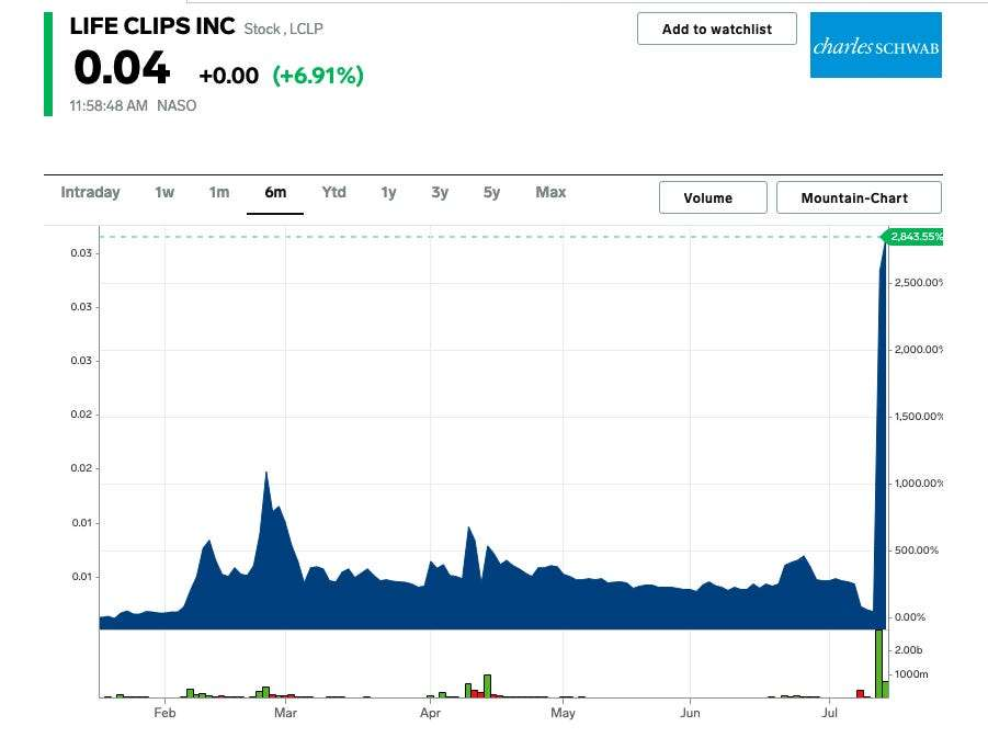 A tiny camera company has seen its stock spike more than 3,000% in just 2 days after announcing a pivot into crypto - and day traders are taking notice