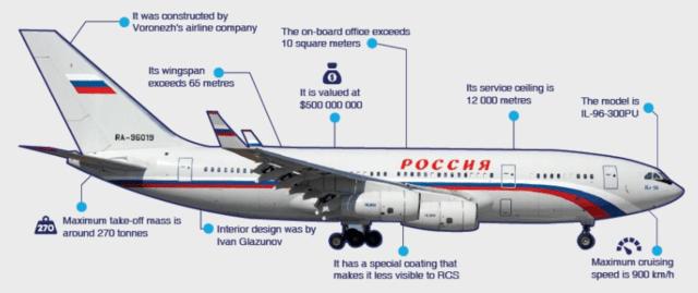 Heres How Russian President Vladimir Putins Private Jet