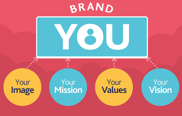 why personal branding