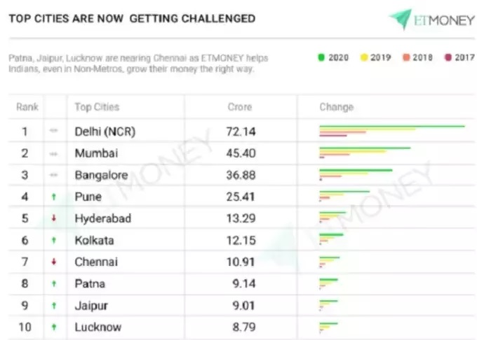 top cities are getting challenge