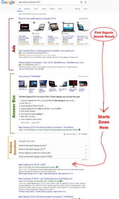 Search results page(SERP) listings -the order of ads and organic listings