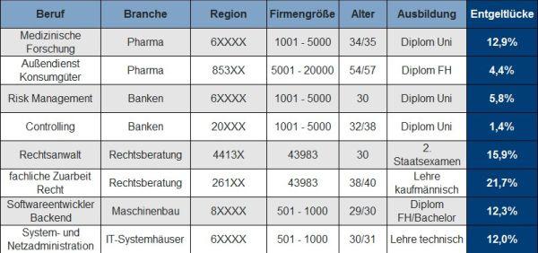 Tabelle Zwillingspärchen. Quelle: Compensation Partner