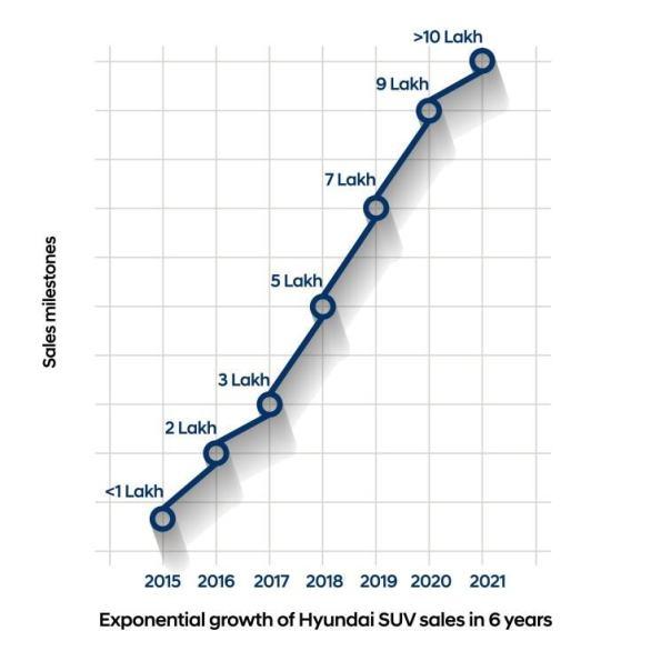 Exponential Growth of Hyundai SUV