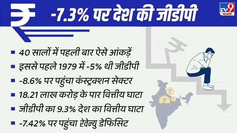 Indian Economy Condition