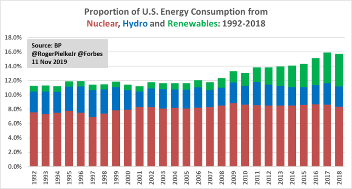 U.S. carbon-free energy consumption.