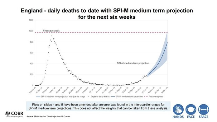 The revised figures now suggest the second peak is likely to be on par with the first with the worst-case scenario at 1,010 deaths a day by December 8