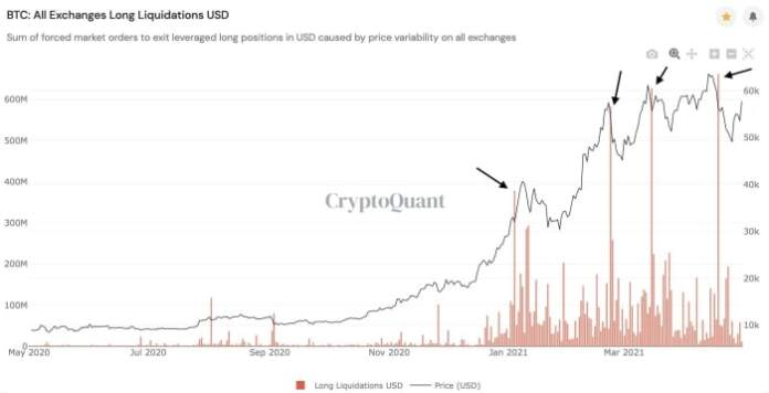 Long liquidations in USD on all exchanges