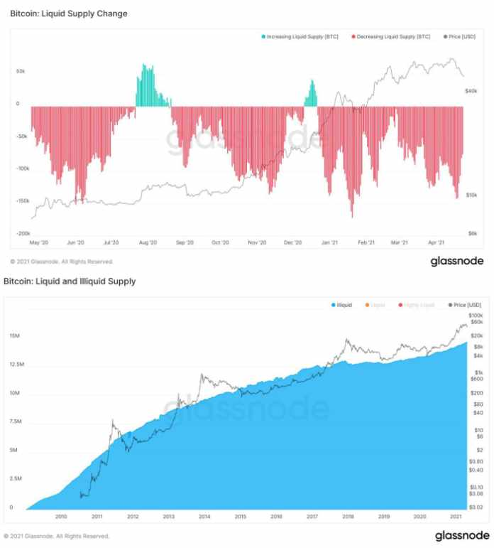The daily liquid supply change [top] and illiquid supply growth [bottom] via William Clemente III