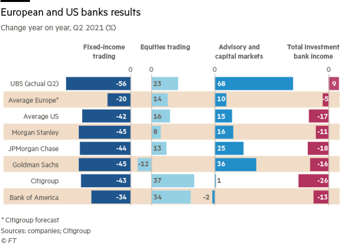 European and US banks results